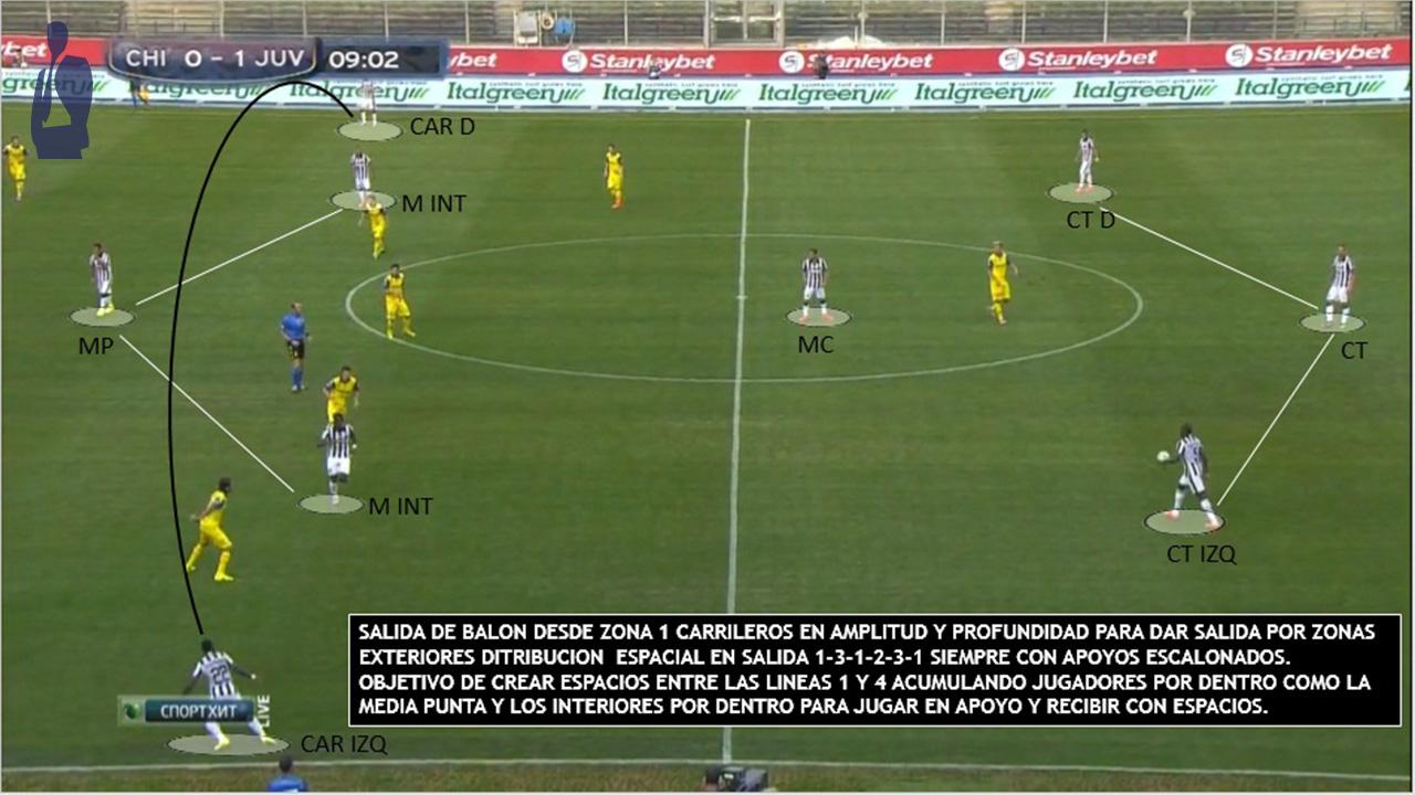 Informe Juventus 2